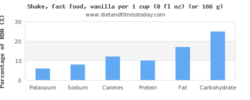 potassium and nutritional content in a shake