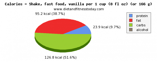 saturated fat, calories and nutritional content in a shake