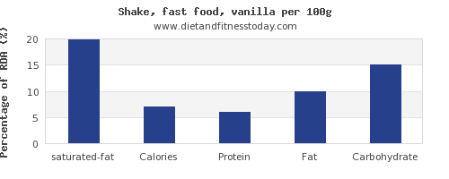 saturated fat and nutrition facts in a shake per 100g