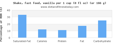 saturated fat and nutritional content in a shake