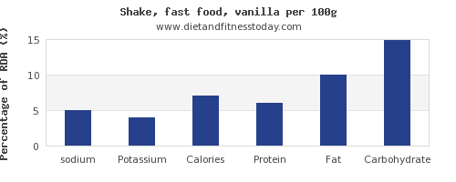 sodium and nutrition facts in a shake per 100g