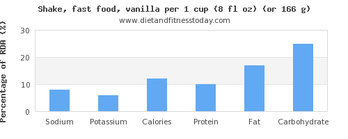 sodium and nutritional content in a shake