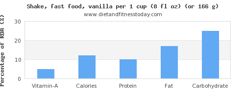 vitamin a and nutritional content in a shake