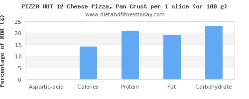aspartic acid and nutritional content in a slice of pizza