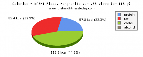 calories, calories and nutritional content in a slice of pizza