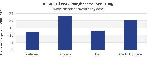 calories and nutrition facts in a slice of pizza per 100g