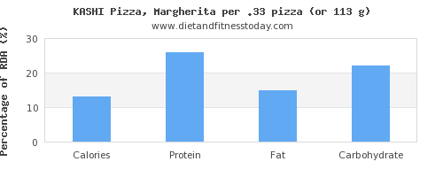 calories and nutritional content in a slice of pizza