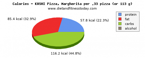 fat, calories and nutritional content in a slice of pizza