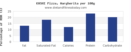 fat and nutrition facts in a slice of pizza per 100g