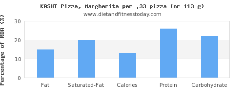 fat and nutritional content in a slice of pizza