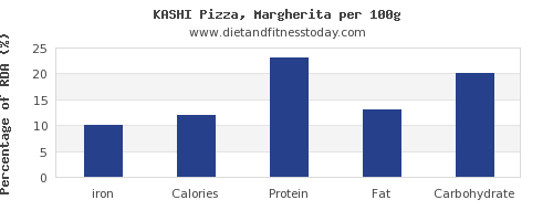 iron and nutrition facts in a slice of pizza per 100g