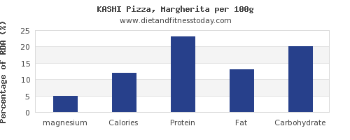 magnesium and nutrition facts in a slice of pizza per 100g