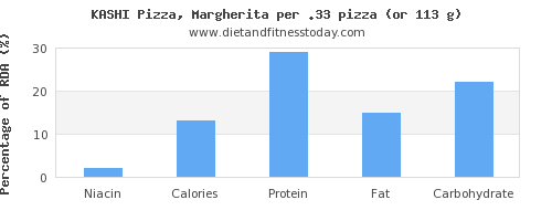 niacin and nutritional content in a slice of pizza