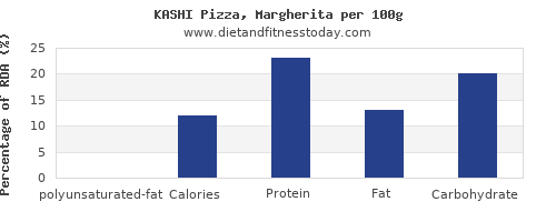 polyunsaturated fat and nutrition facts in a slice of pizza per 100g
