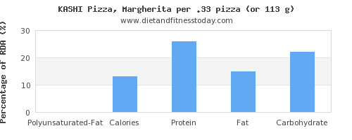 polyunsaturated fat and nutritional content in a slice of pizza