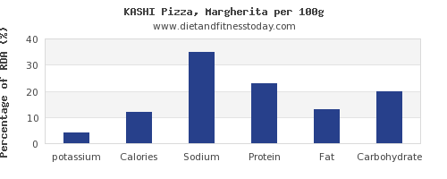 potassium and nutrition facts in a slice of pizza per 100g