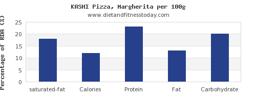 saturated fat and nutrition facts in a slice of pizza per 100g