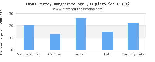 saturated fat and nutritional content in a slice of pizza