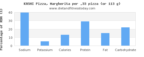 sodium and nutritional content in a slice of pizza
