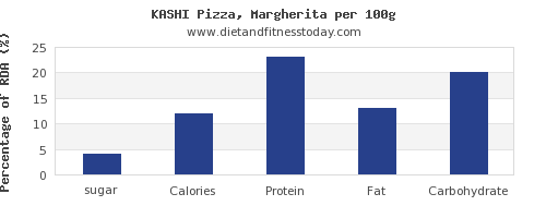 sugar and nutrition facts in a slice of pizza per 100g