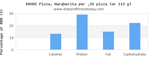 sugar and nutritional content in a slice of pizza