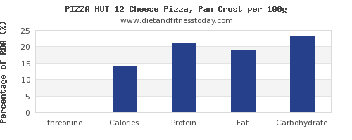 threonine and nutrition facts in a slice of pizza per 100g