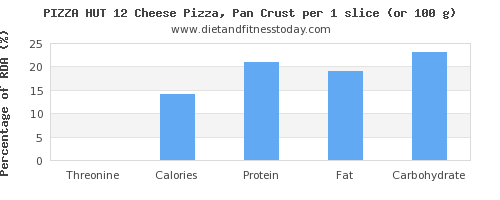 threonine and nutritional content in a slice of pizza