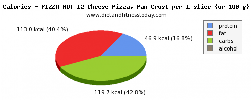 vitamin a, calories and nutritional content in a slice of pizza