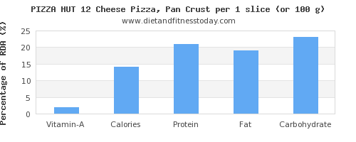vitamin a and nutritional content in a slice of pizza