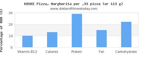 vitamin b12 and nutritional content in a slice of pizza