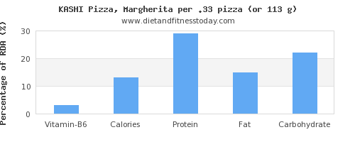 vitamin b6 and nutritional content in a slice of pizza