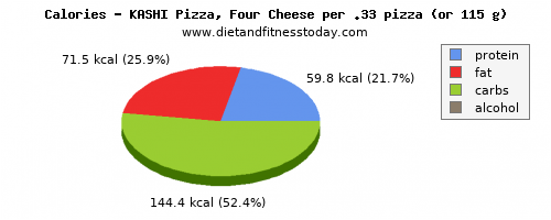 vitamin d, calories and nutritional content in a slice of pizza