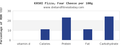 vitamin d and nutrition facts in a slice of pizza per 100g