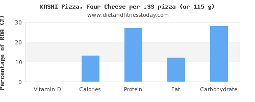 vitamin d and nutritional content in a slice of pizza