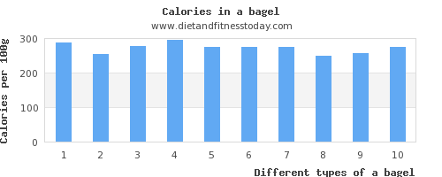 a bagel protein per 100g