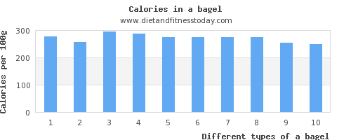 a bagel saturated fat per 100g
