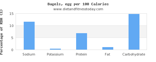 sodium and nutrition facts in a bagel per 100 calories