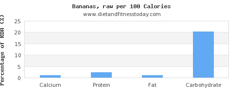 calcium and nutrition facts in a banana per 100 calories