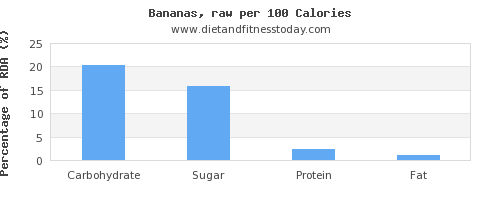 carbs and nutrition facts in a banana per 100 calories