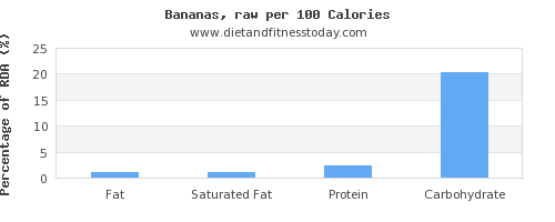 fat and nutrition facts in a banana per 100 calories