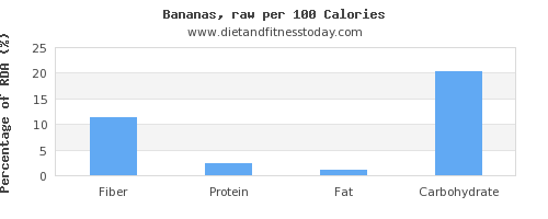 fiber and nutrition facts in a banana per 100 calories