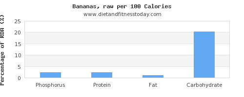 phosphorus and nutrition facts in a banana per 100 calories