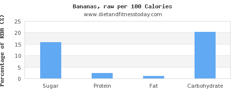 sugar and nutrition facts in a banana per 100 calories