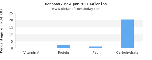 vitamin a and nutrition facts in a banana per 100 calories
