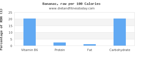 vitamin b6 and nutrition facts in a banana per 100 calories