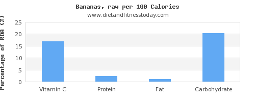 vitamin c and nutrition facts in a banana per 100 calories