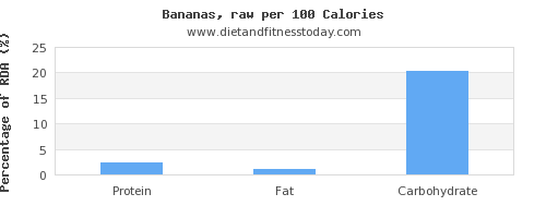 water and nutrition facts in a banana per 100 calories