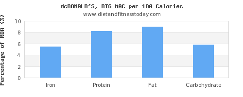 iron and nutrition facts in a big mac per 100 calories