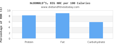 protein and nutrition facts in a big mac per 100 calories