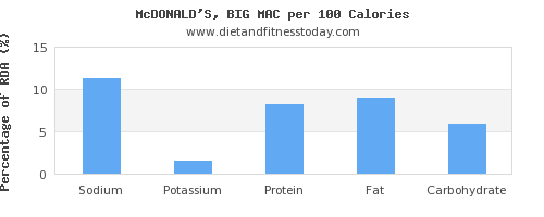 sodium and nutrition facts in a big mac per 100 calories